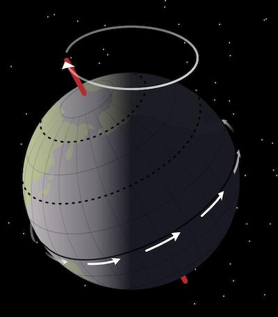 Precessional Movement of the Earth